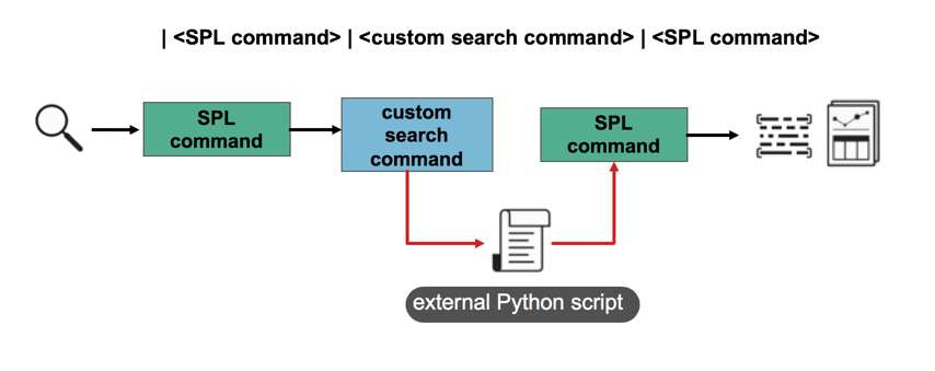This diagram shows the search pipeline for a custom search command. Data exits the main pipeline to process through an external Python script.