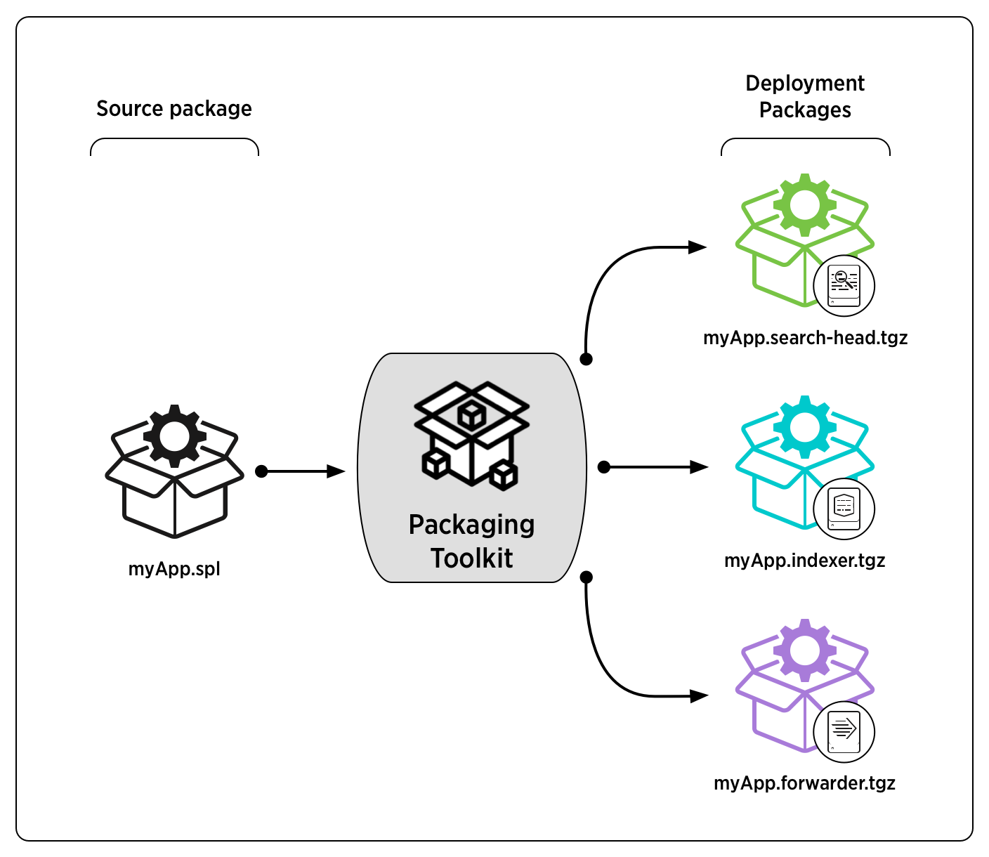 Diagram illustrating Packaging Toolkit partitioning: Source package on the left leads to the Packaging Toolkit, which splits it into three deployment packages, each intended for a different deployment node.