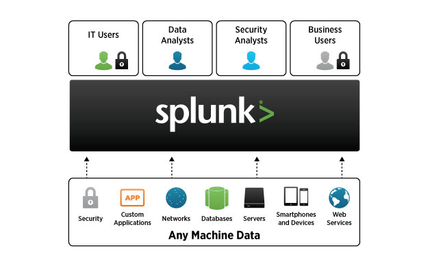 Underlying everything Splunk Enterprise does is a robust security model, providing secure data handling, role-based access controls, auditability and assurance of data integrity