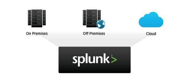 The Splunk Enterprise distributed architecture lets your searches and reports span multiple Splunk Enterprise deployments whether on premises at a single site or multiple sites, or in the cloud