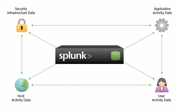 Splunk Splunk Enterprise Security Event Management / Logging